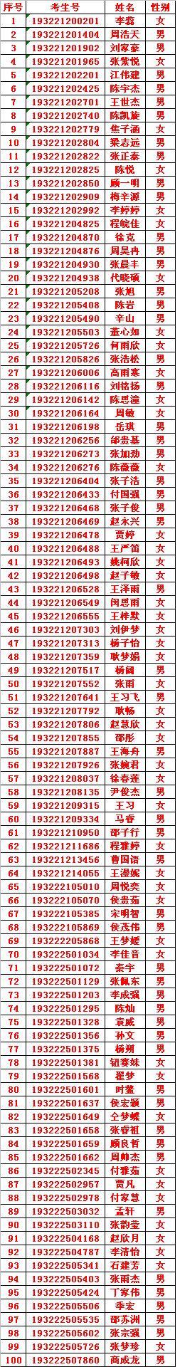 招生︱2019年兴发娱乐官网提前批录取名单